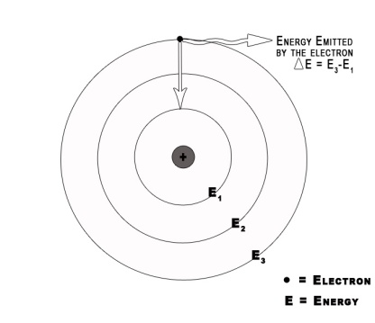 Emission of energy by electron