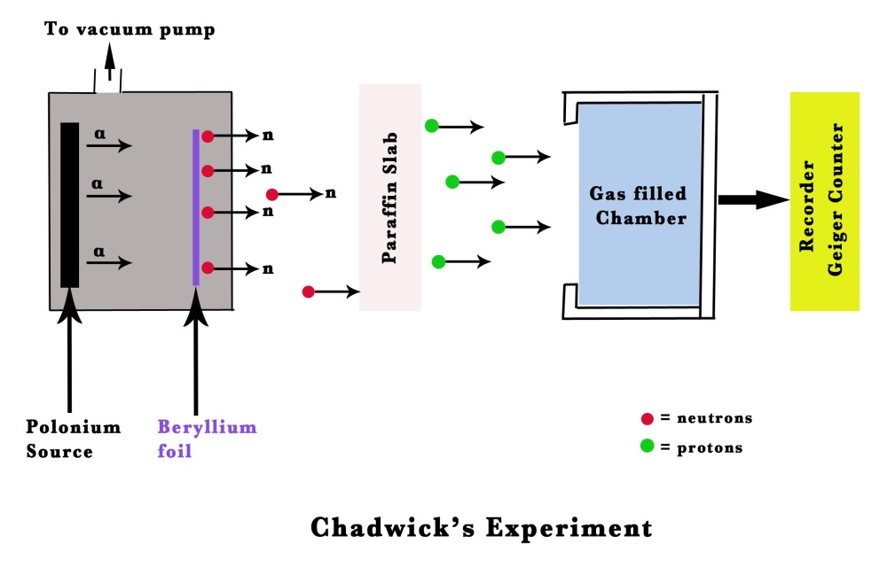 James Chadwick Experiment 29.THE ATOMIC S...