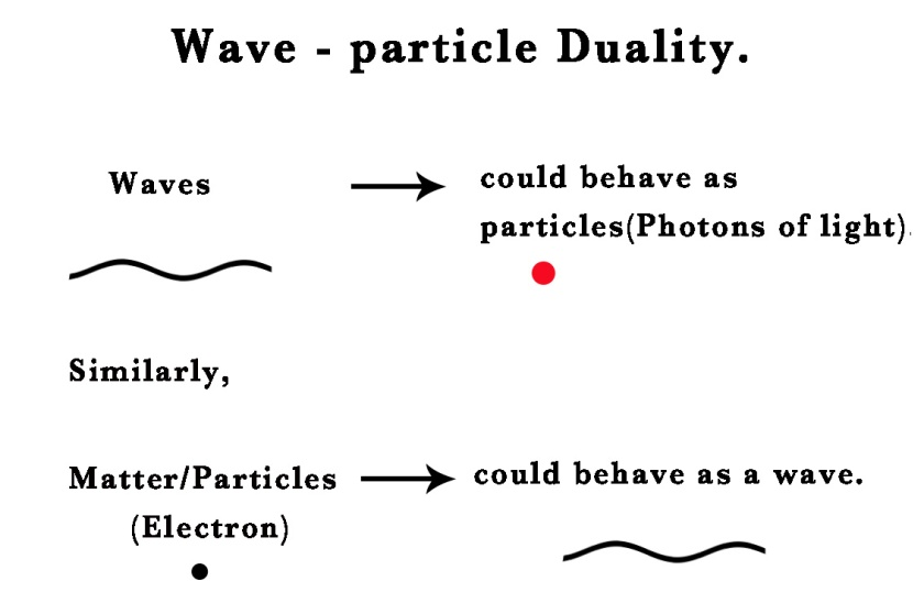 30 THE ATOMIC STRUCTURE – Wave-Particle Duality,De broglie's thesis