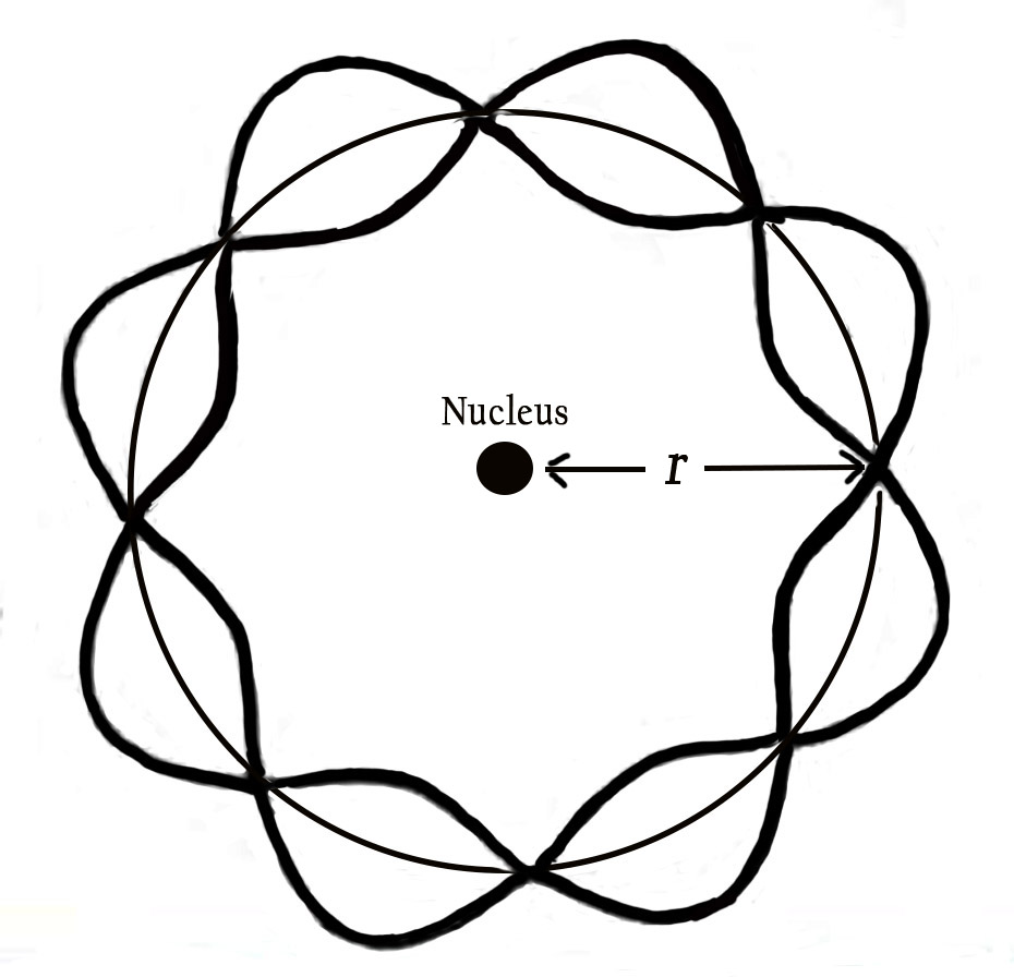 Chemistry dissertation structure