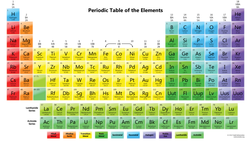 ColorfulPeriodicTable.png