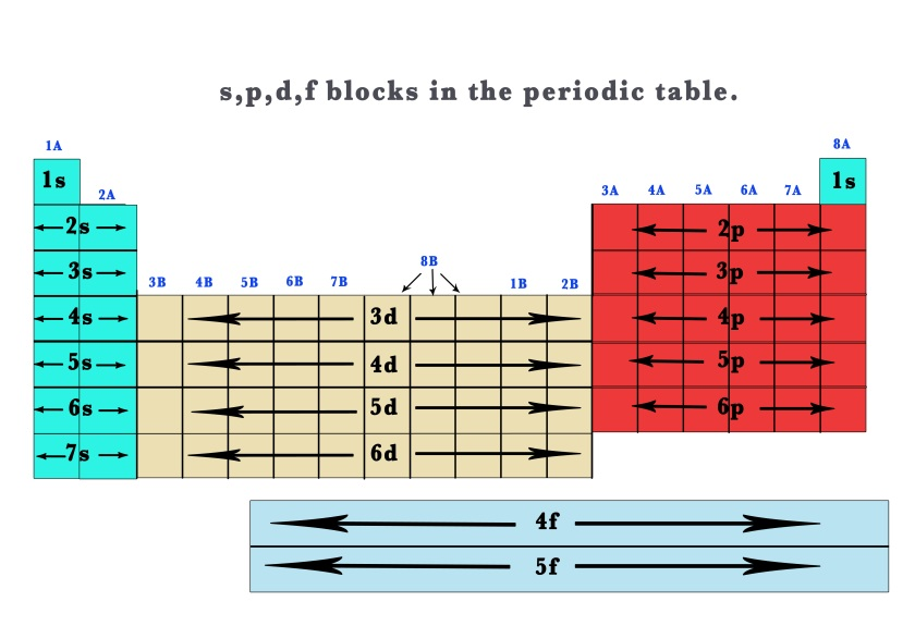 41 The Periodic Table  U2013 S P D F Blocks   U2013 Madoverchemistry Com